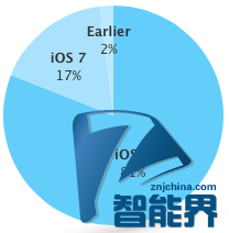 Apple Watch上市让iOS 8安装率明显提升