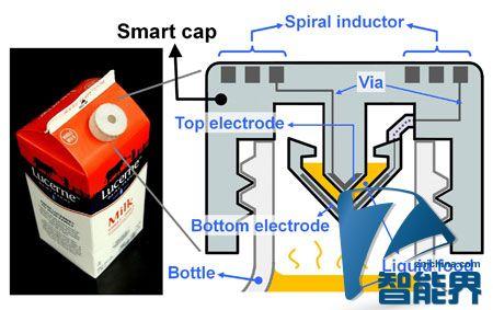 3D打印智能帽子,用电子感应探测食物是否变质