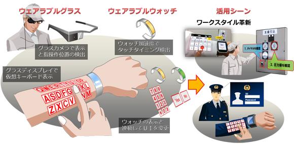 NEC虚拟现实黑科技亮相 手臂可变身虚拟键盘