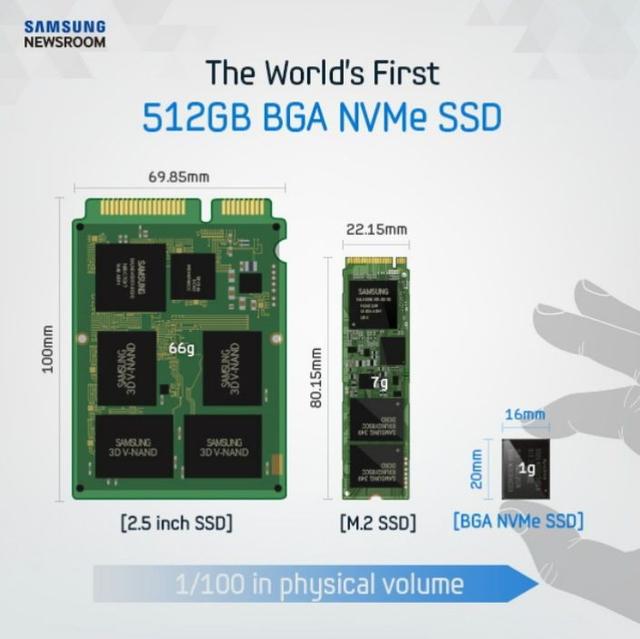三星推出全新512GB固态硬盘 尺寸小到你害怕