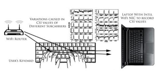 防不胜防!用WiFi信号就能捕获击键纪录盗取密码
