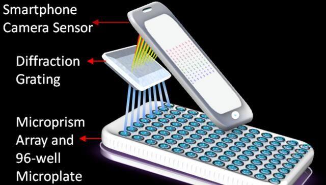 这个便携式实验室由iPhone供电 可检测癌症
